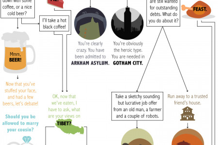 Which Fictional World is For You Infographic