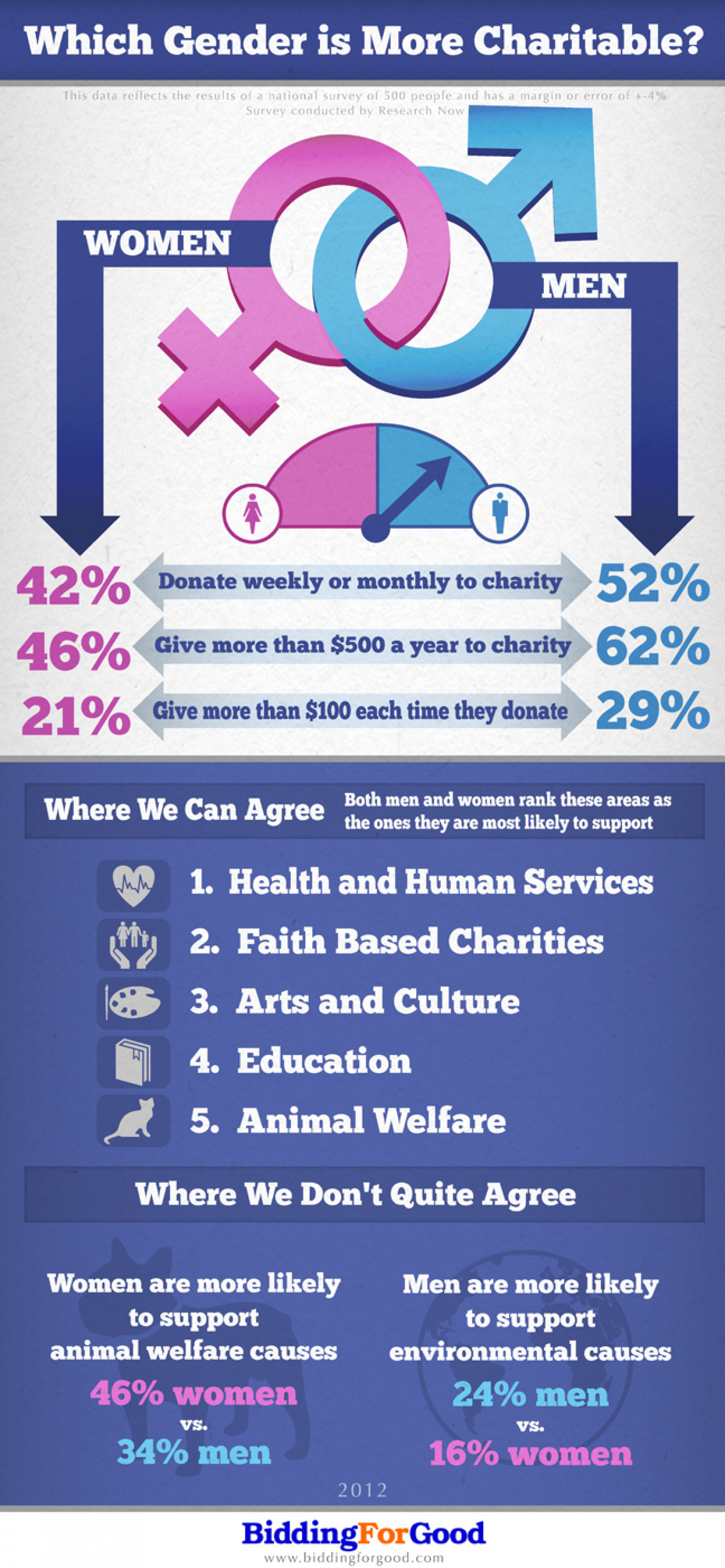 Which Gender Is More Charitable? Infographic