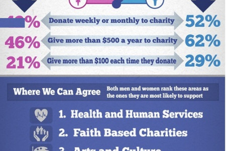 Which Gender is More Charitable Infographic