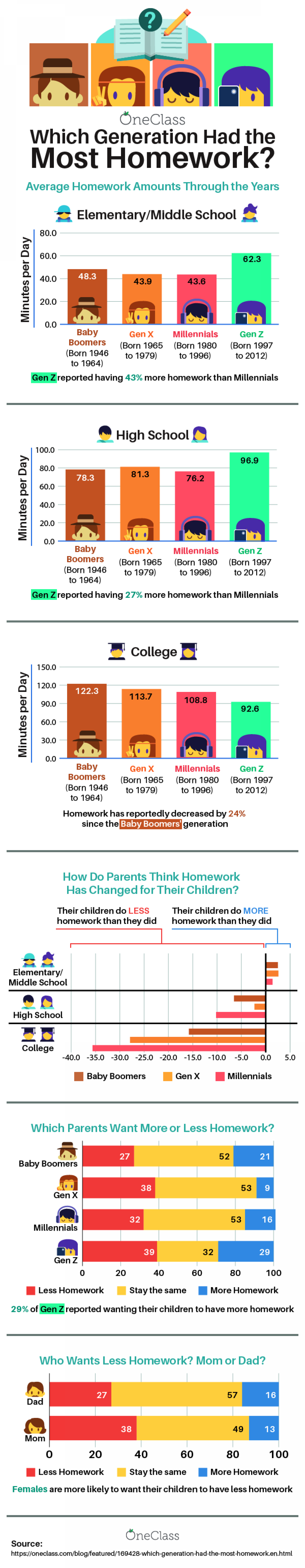 Which Generation Had the Most Homework? Infographic