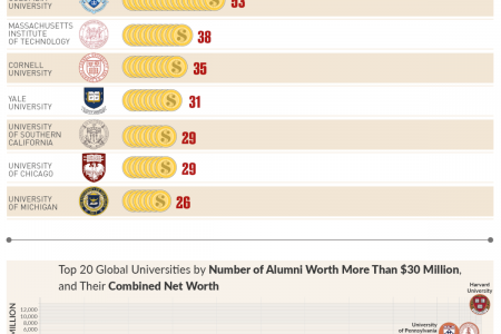 Which Global Universities have the Most Billionaire and Millionaire Alumni? Infographic