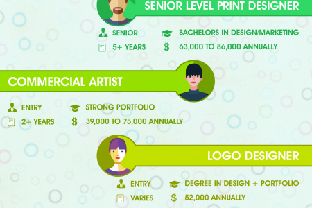 Which Graphic Design Career Suits You Infographic