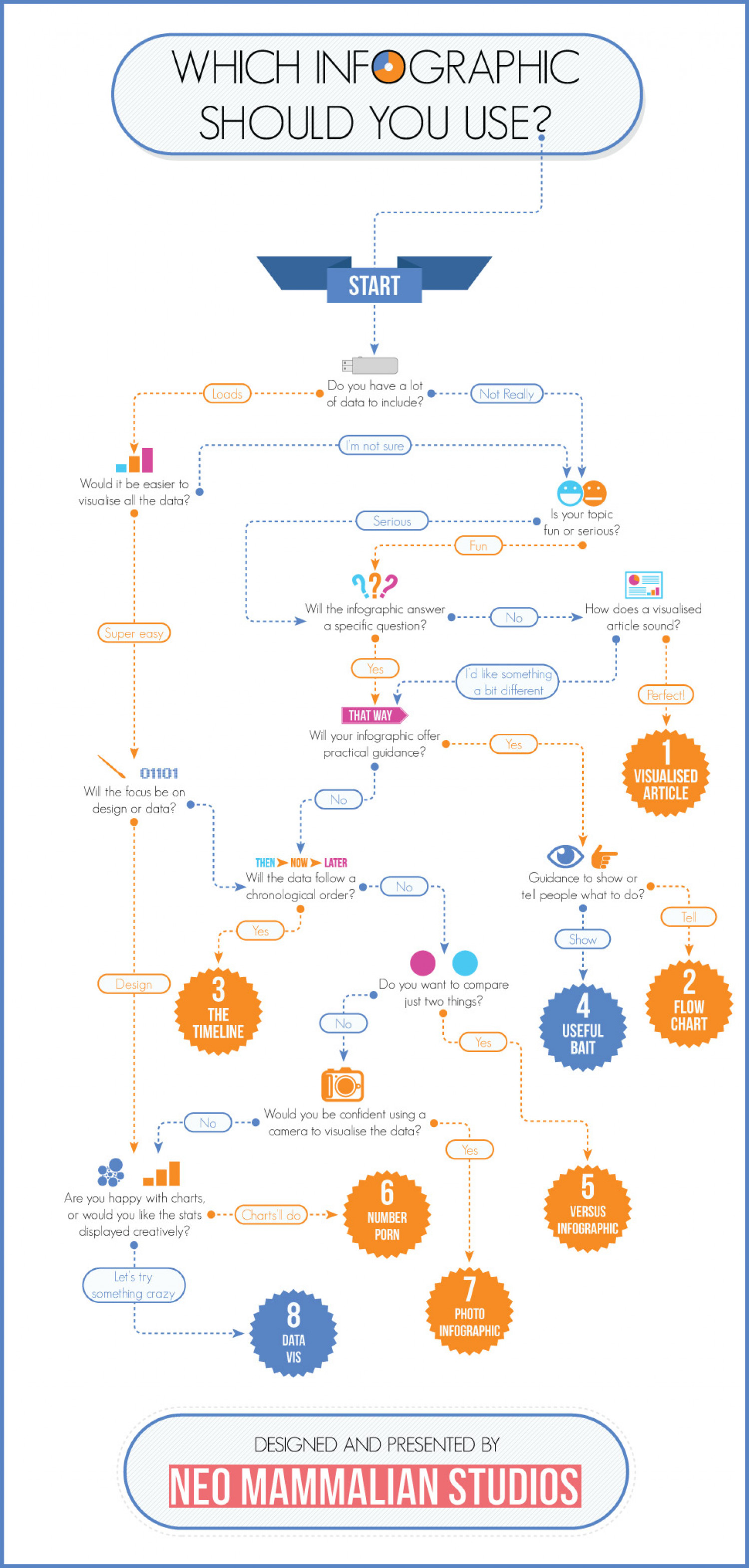 Which infographic should you use? [Flowchart] | Visual.ly