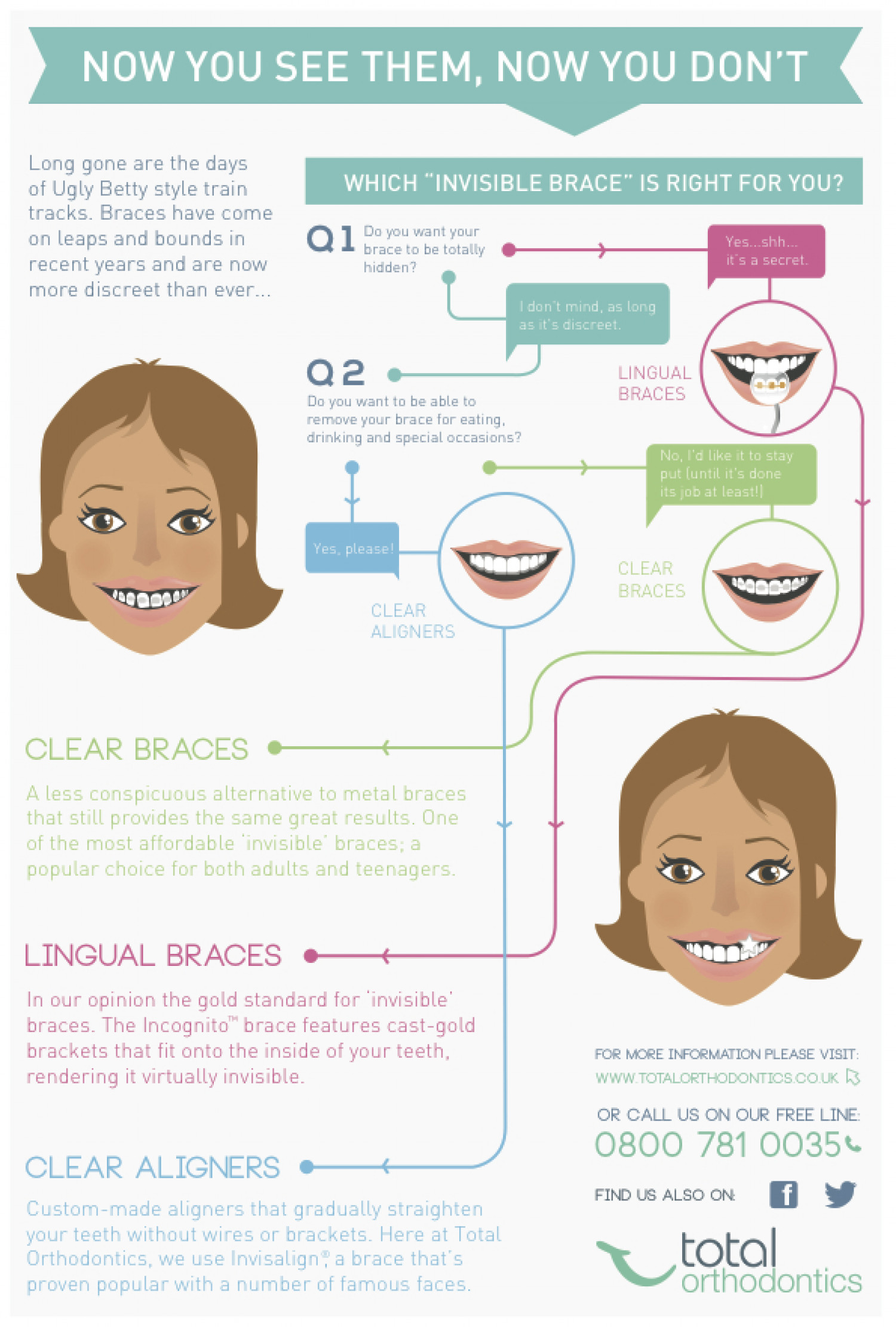 which invisible braces are right for you? Infographic