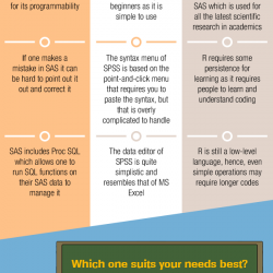 Which Is Better SAS SPSS OR R? | Visual ly