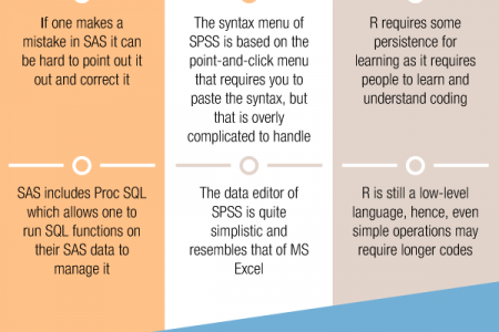 Which Is Better SAS SPSS OR R? Infographic