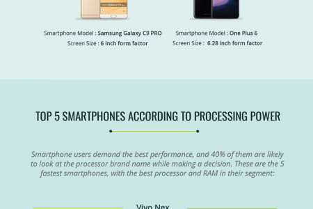Which is the Best Smartphone in India? Compare and Choose! Infographic