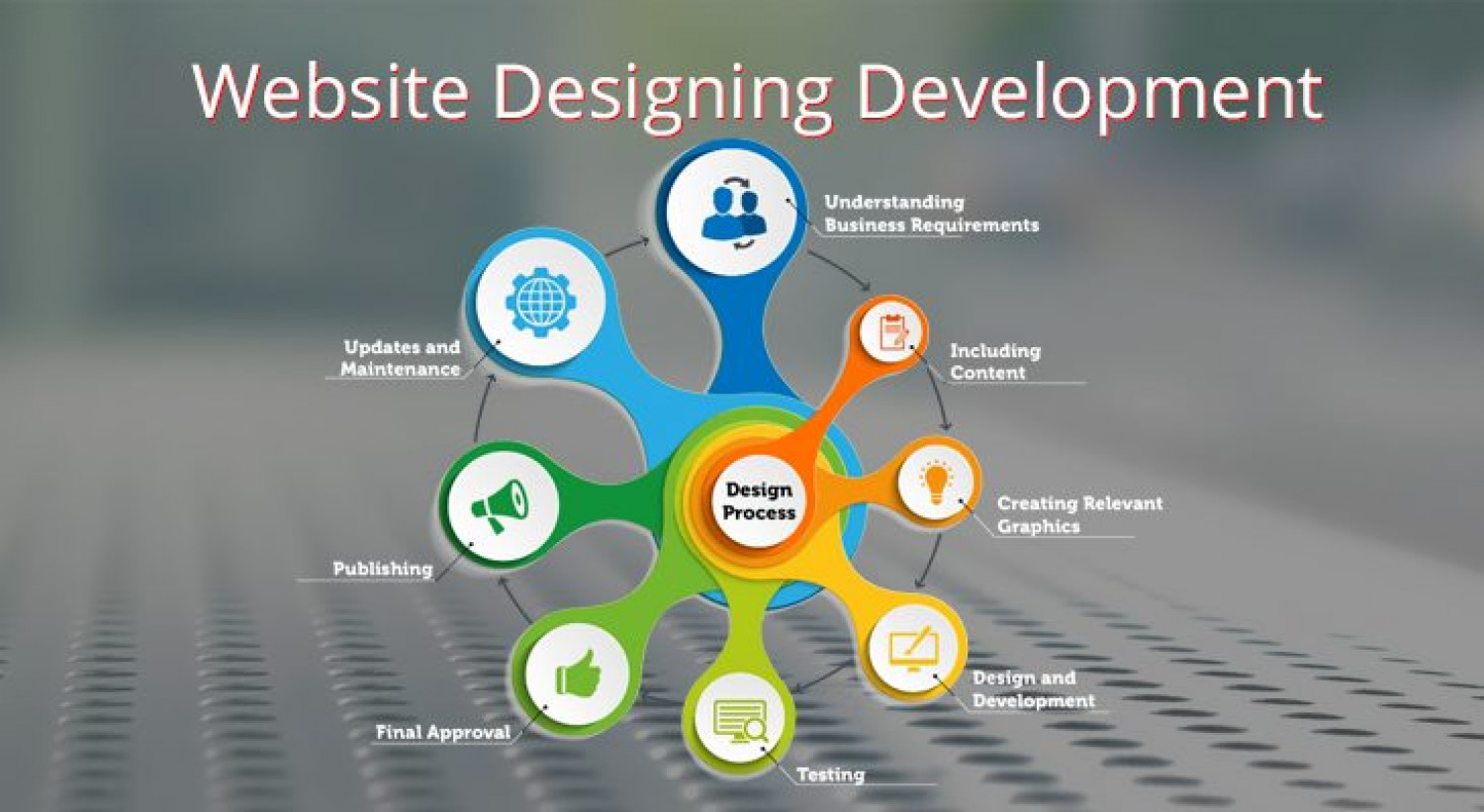 Which is the Best Website development company in Noida Infographic