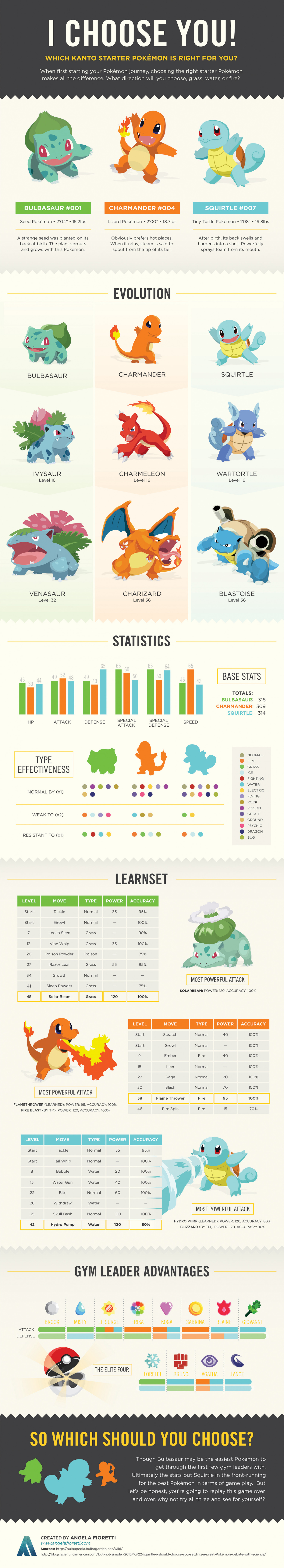 Which Kanto Pokemon Starter is Right for you? Infographic