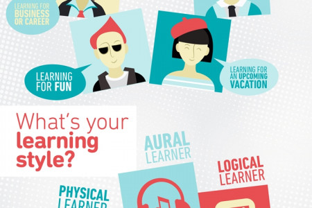 Which Language Learner Are You? Infographic
