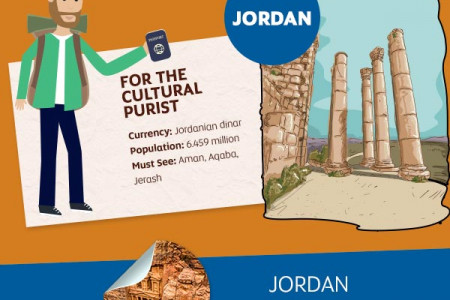 which middle eastern country should you visit Infographic