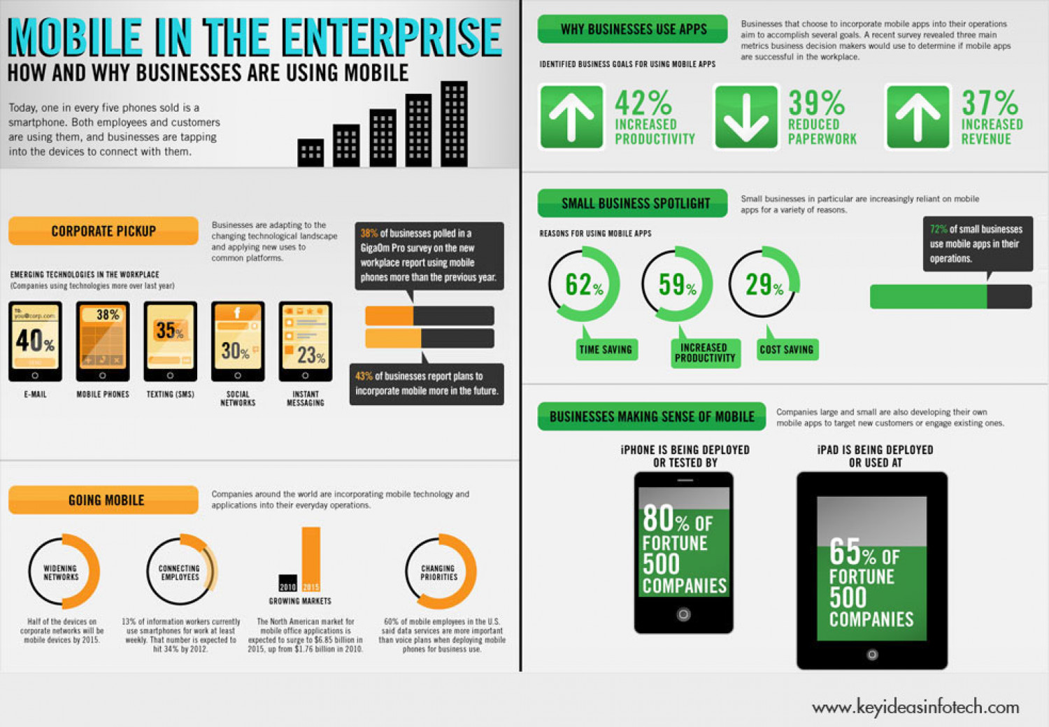 Which Mobile OS is enterprise friendly – iOS or Android? Infographic