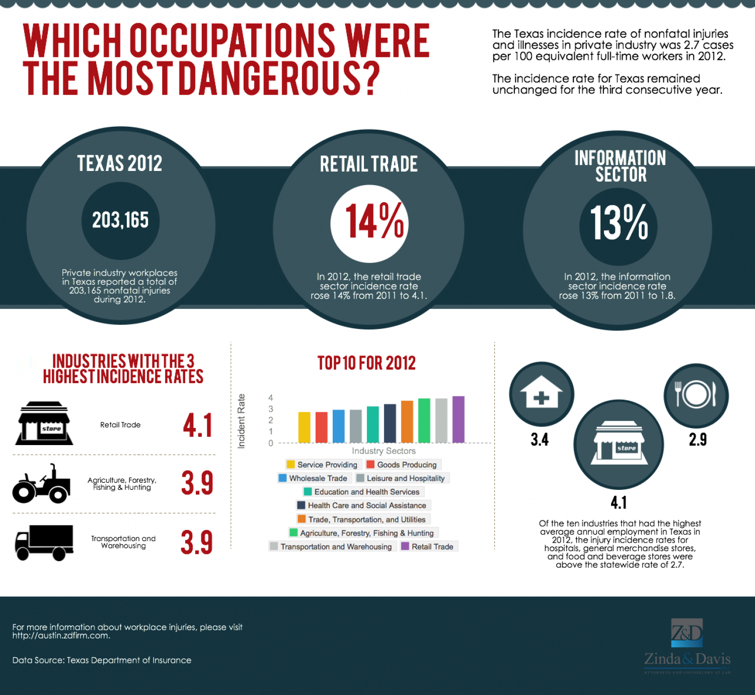 Which Occupations Were The Most Dangerous? Infographic
