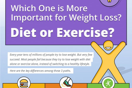 Which One is More Important for Weight Loss? Diet or Exercise? Infographic