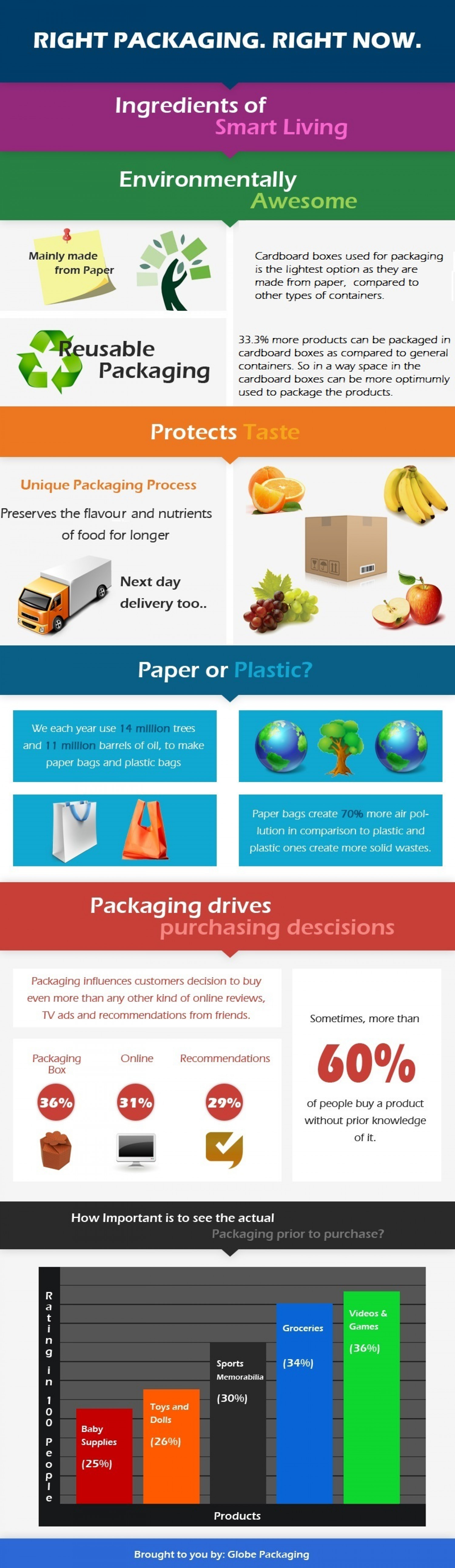 Which Packaging suits your businesses needs?  Infographic