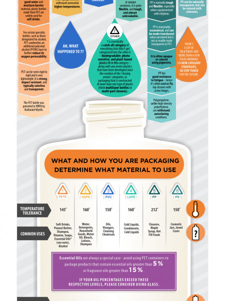 Which Plastic Is Right For Me? Infographic