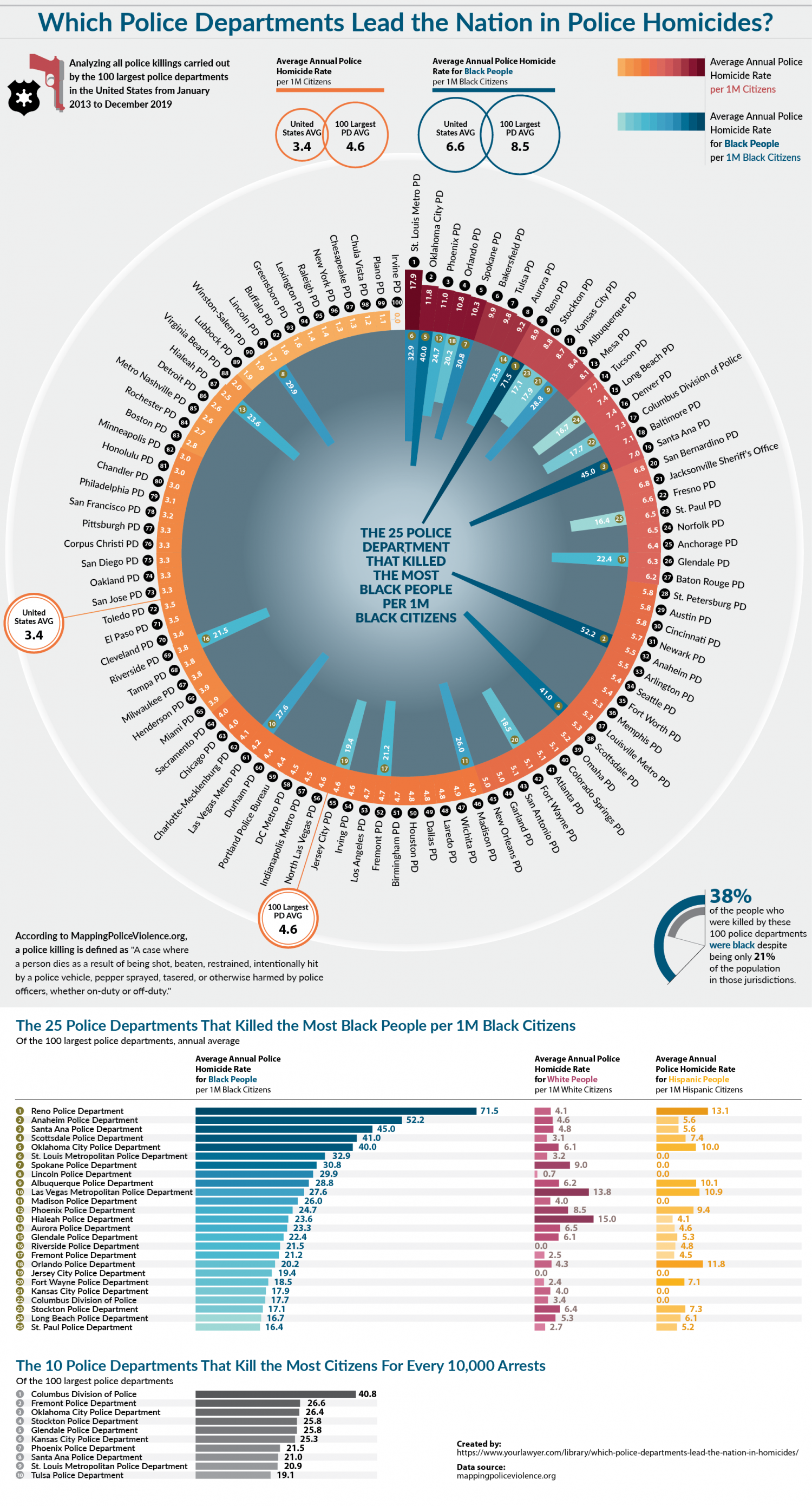 Which Police Departments Lead the Nation in Police Homicides? Infographic