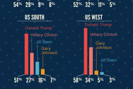 Which Presidential Candidate Would Be a Better Roommate? Infographic