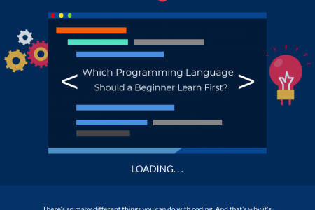 Which programming language should a beginner learn first? Infographic