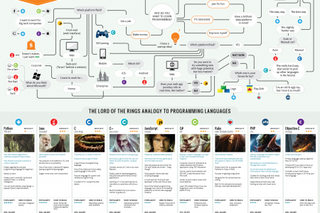 Which Programming Language Should I learn First?  Infographic