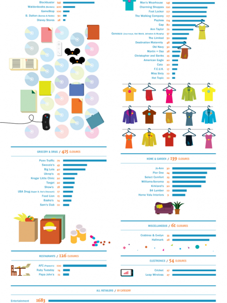 Which Retailers are Closing their Doors? Infographic