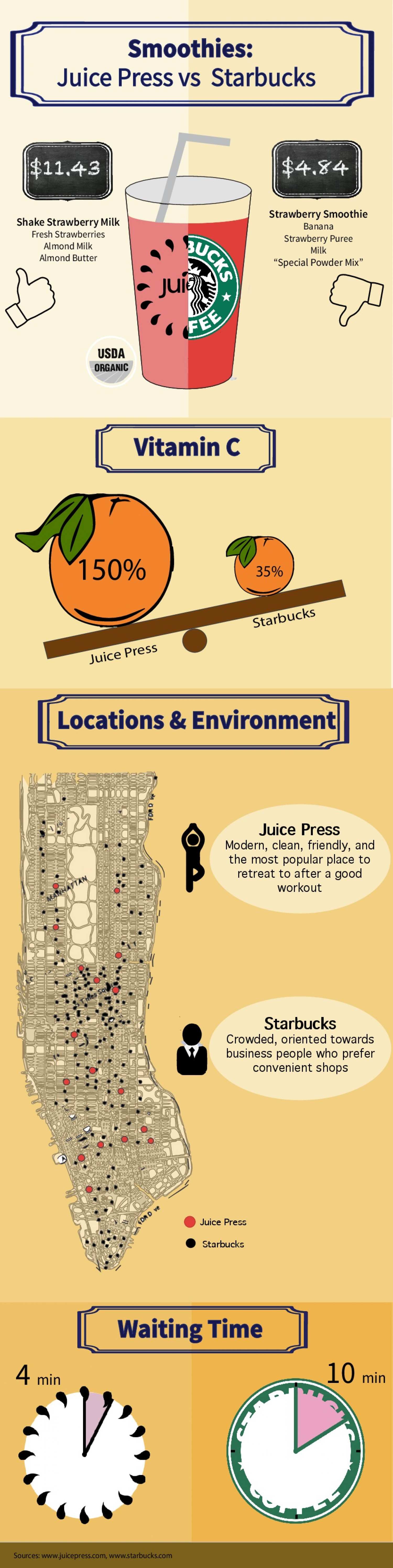 Which Smoothie Do You Want? Infographic
