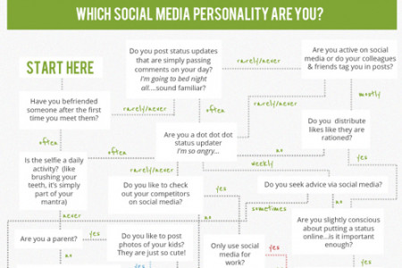 Which Social Media Personality Are You? Infographic