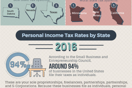 Which State Has the Best Taxes for Small Businesses? Infographic