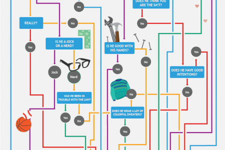 Which TV Dad is Most Like Yours? Infographic