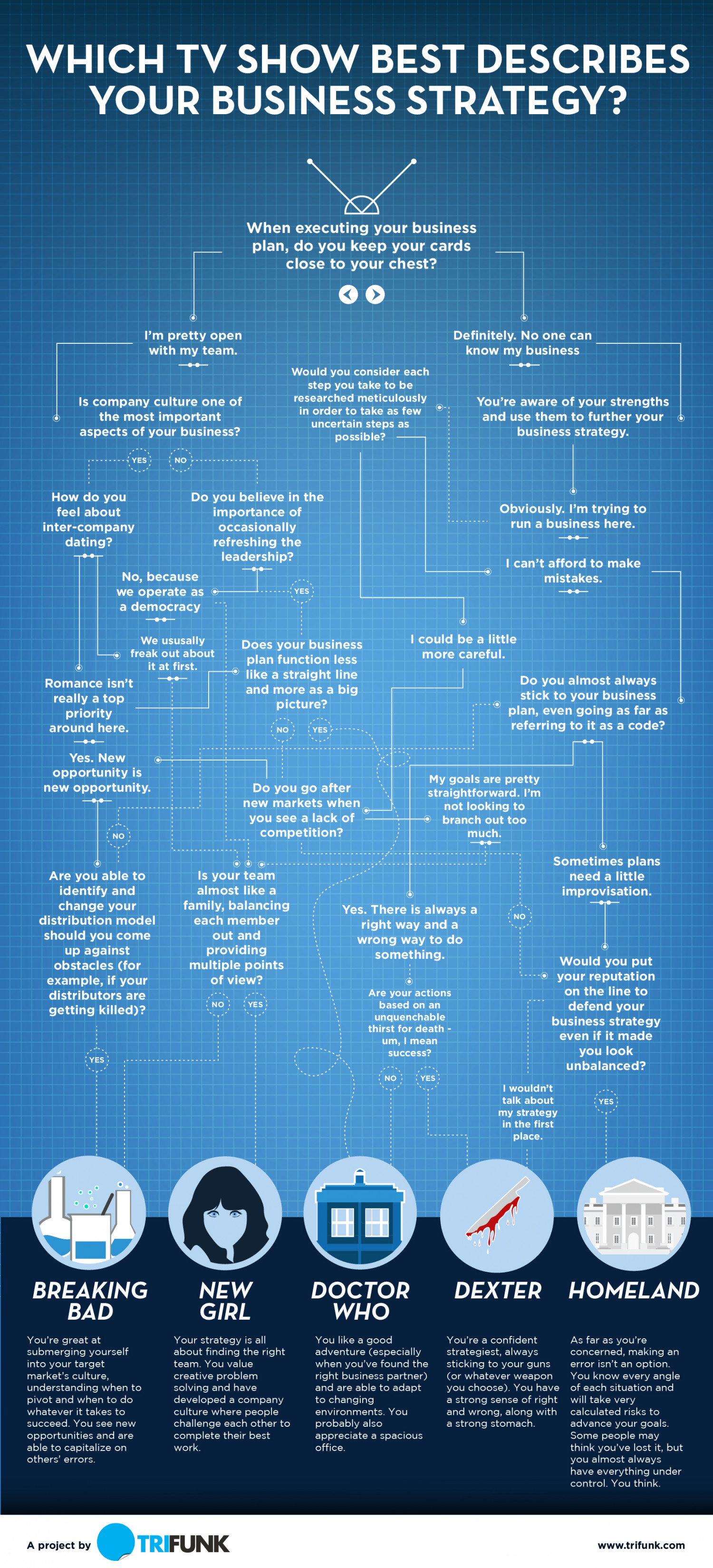 Which TV Show Best Describes Your Business Strategy Infographic