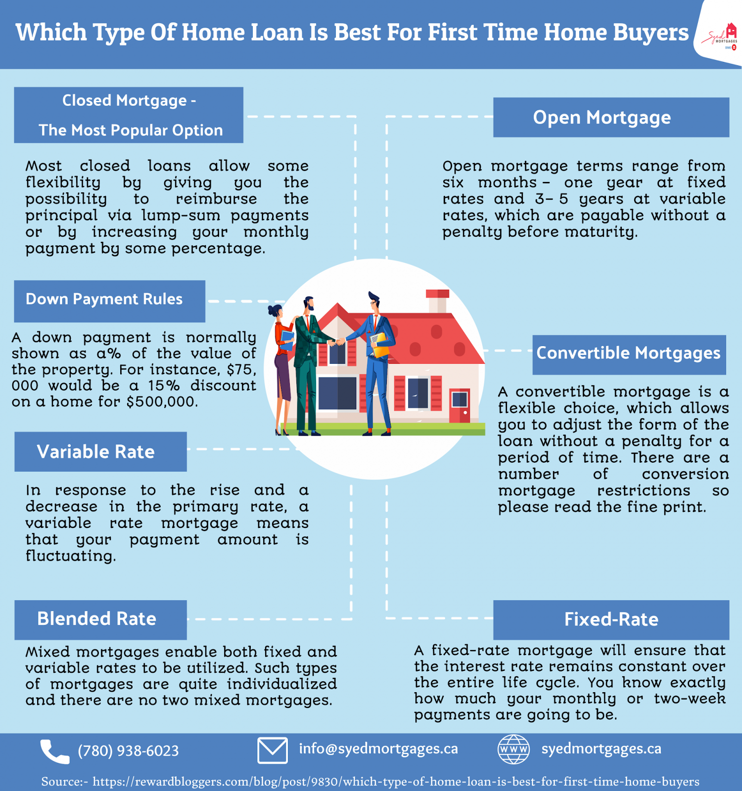 Which Type OfWhich Type Of Home Loan Is Best For First Time Home Buyers Home Loan Is Best For First Time Home Buyers Infographic