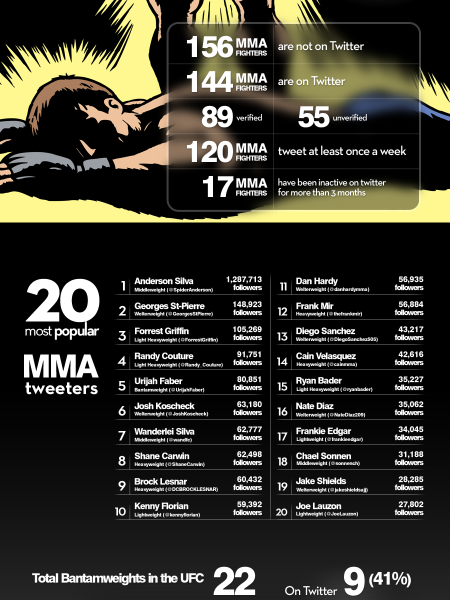 Which UFC And MMA Fighters Are Active On Twitter? Infographic