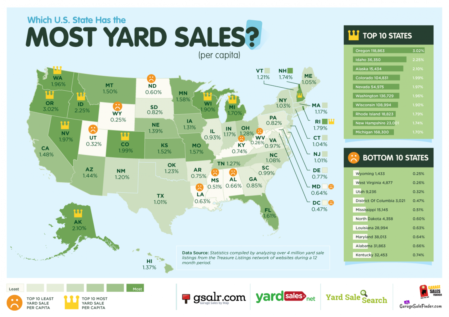 which u s state has the most least yard sales infographic embed this visual