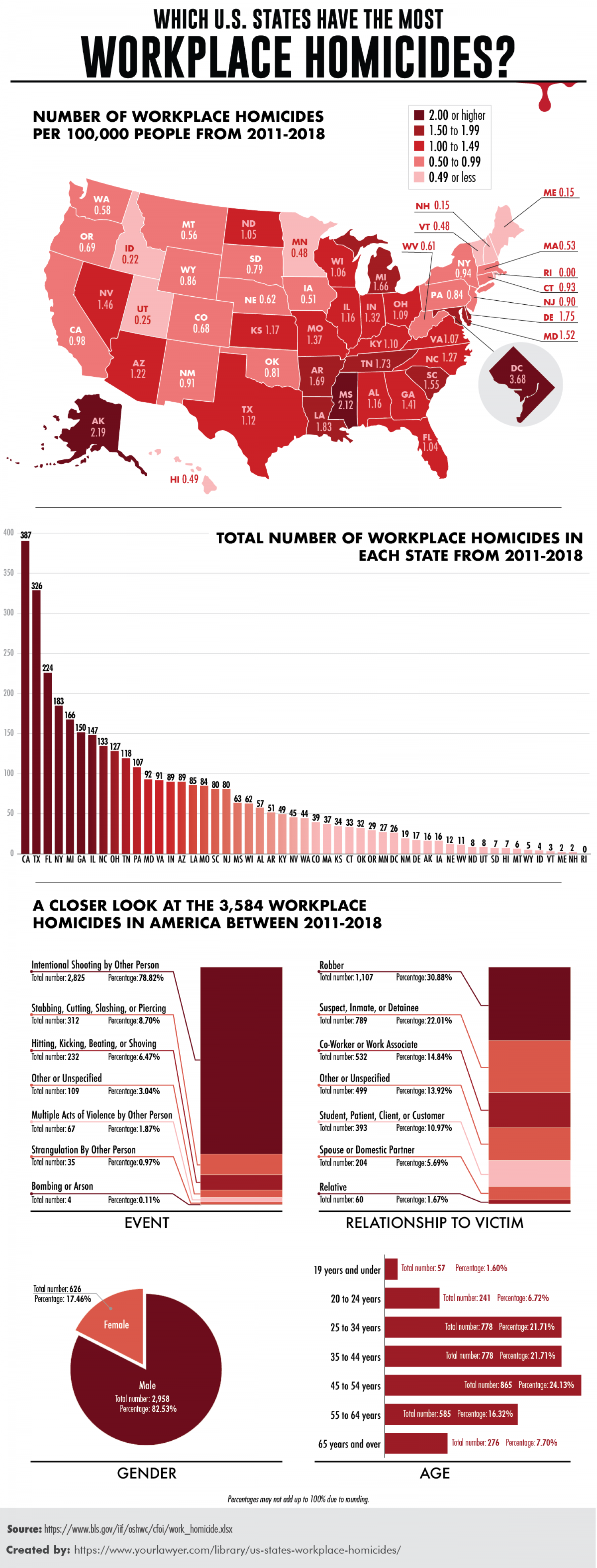 Which U.S. States Have The Most Workplace Homicides? Infographic