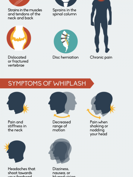 Whiplash: More Than Just a Pain in the Neck Infographic