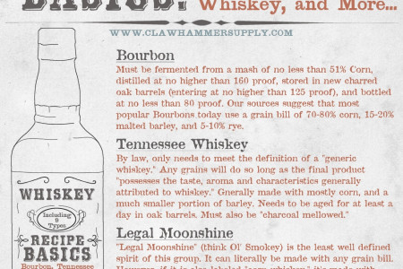 Whiskey Recipe Basics Infographic