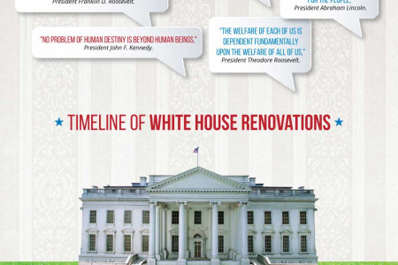 White House Renovations Rugs and Interior Design  Infographic