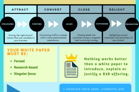 White Papers: The Greatest Lead Generation Tool Infographic