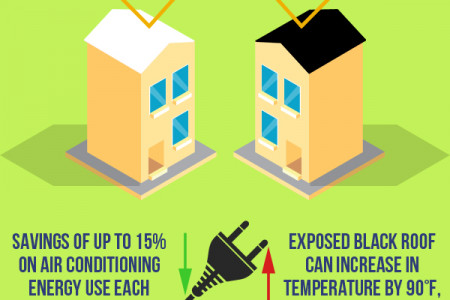 White Roofs VS Black Roofs Infographic
