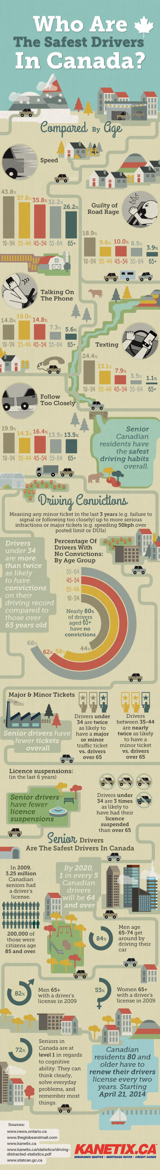 Who Are The Safest Drivers In Canada?