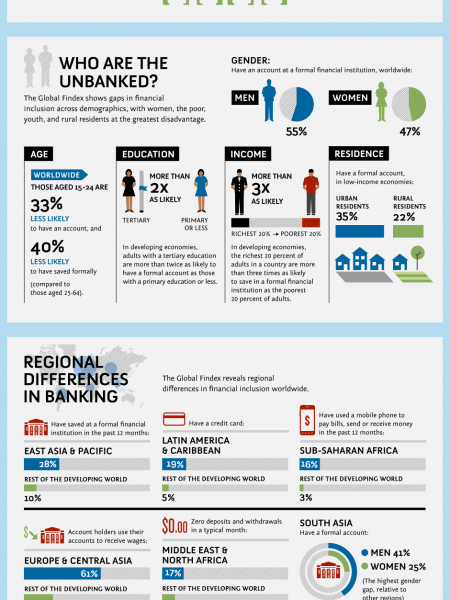 Who are the Unbanked? Infographic