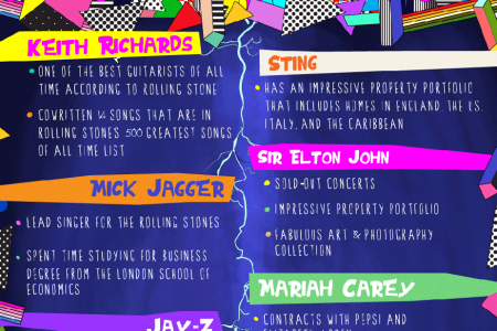 Who Are The World's Richest Rock Stars? Infographic