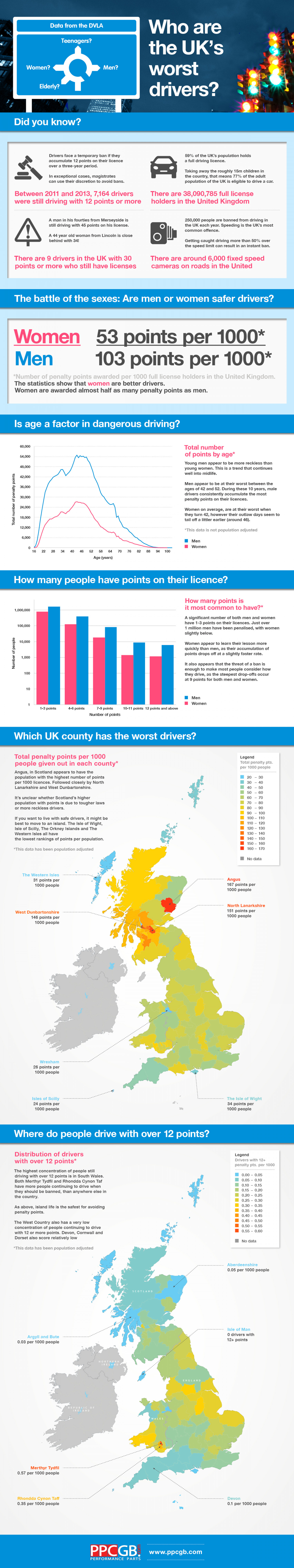 Who are the Worst Drivers in Britain? Infographic