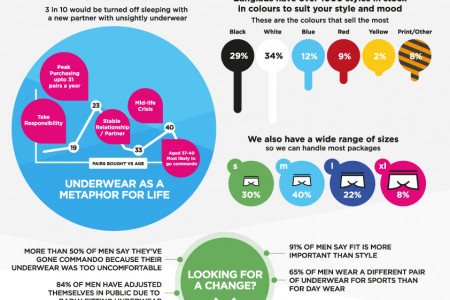 Who buys the underwear in your house? Infographic