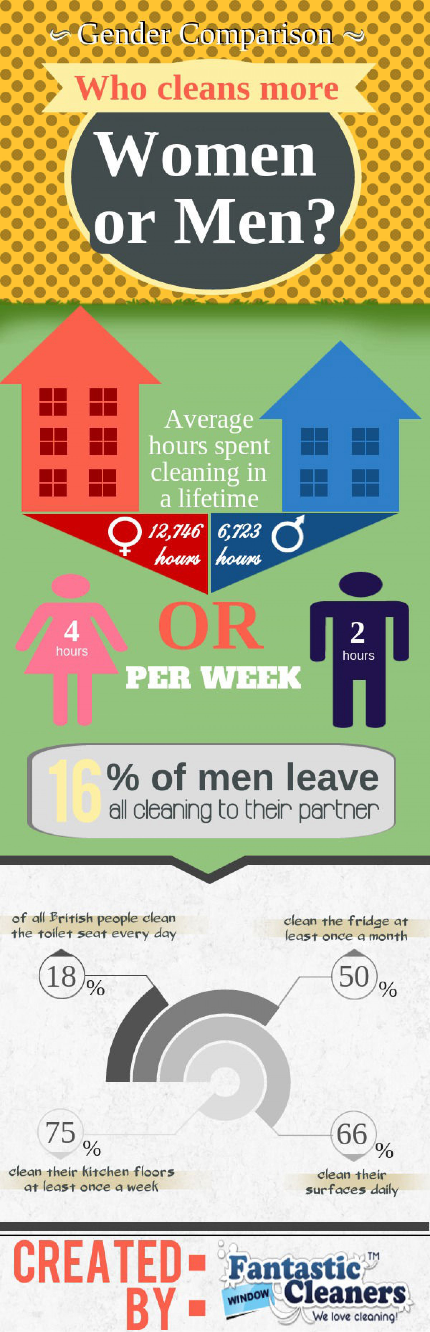 Who Cleans More - Men or Women? Infographic