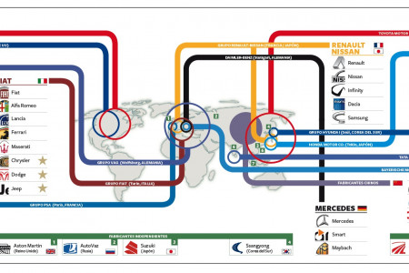 Who controls the automotive trade Infographic