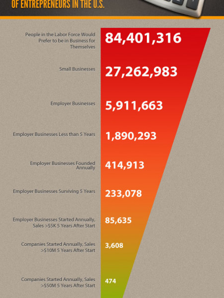 Who Counts As an Entrepreneur?  Infographic