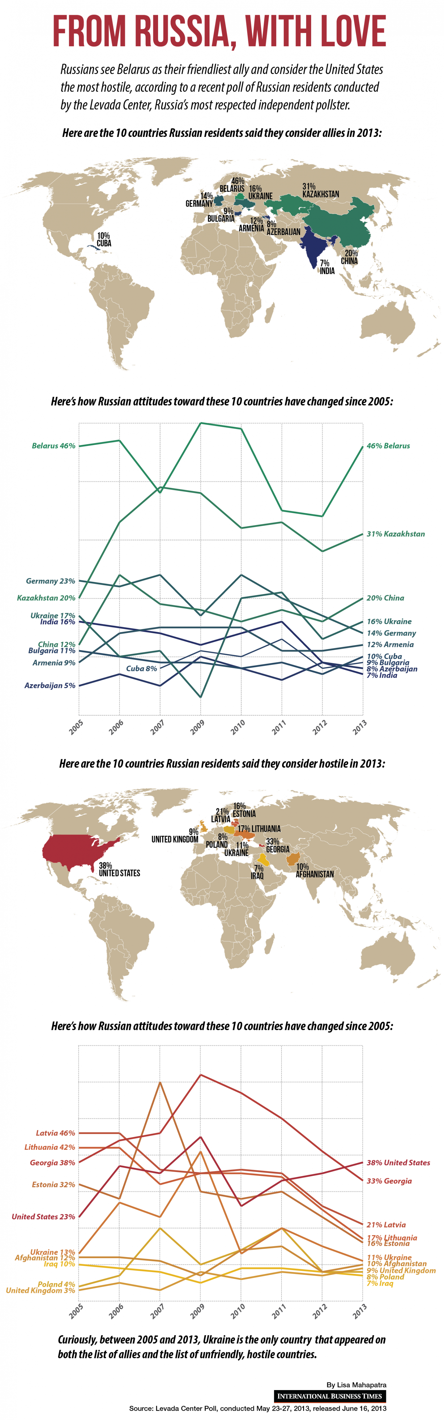Who Do Russians Consider Allies and Enemies? Infographic