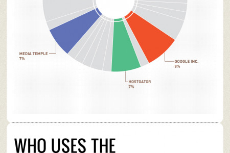 Who Do the Top Music Bloggers Host With? Infographic