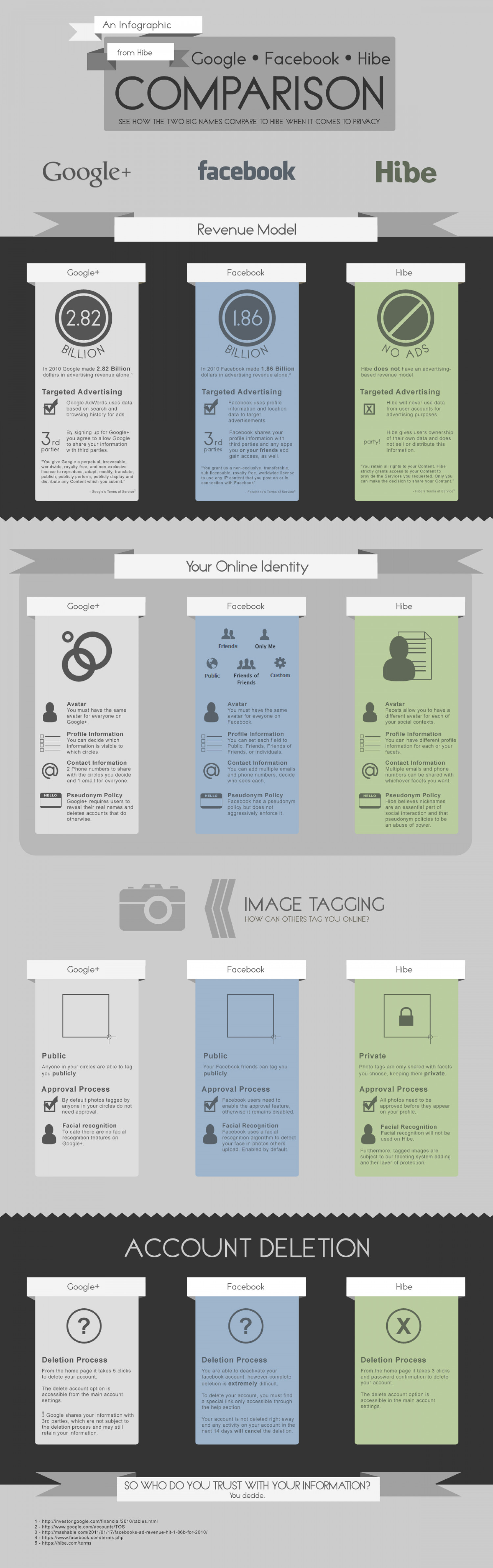 Who Do You Trust With Your Information? Infographic